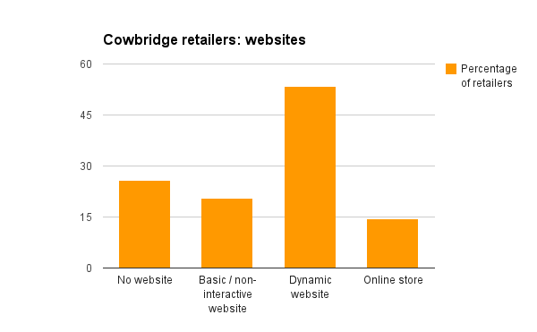Cowbridge retailers websites