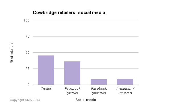 Cowbridge retailers: Social media barchart