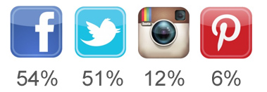 Social media usage by independent retailers